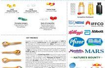 UAE Nutritional Supplements Market