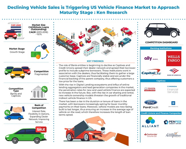 US Vehicle Finance Industry