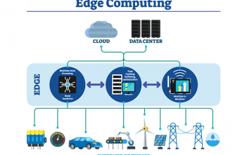 Latin America Edge Computing Market