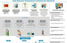 Payment Services Market
