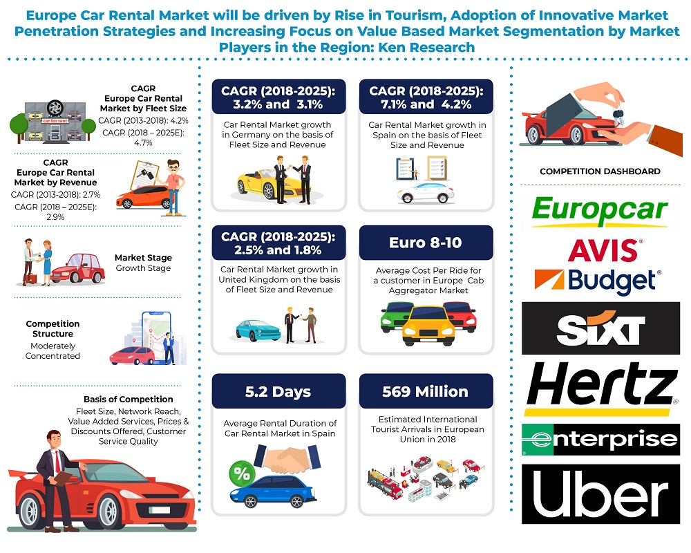 Europe Car Rental Market