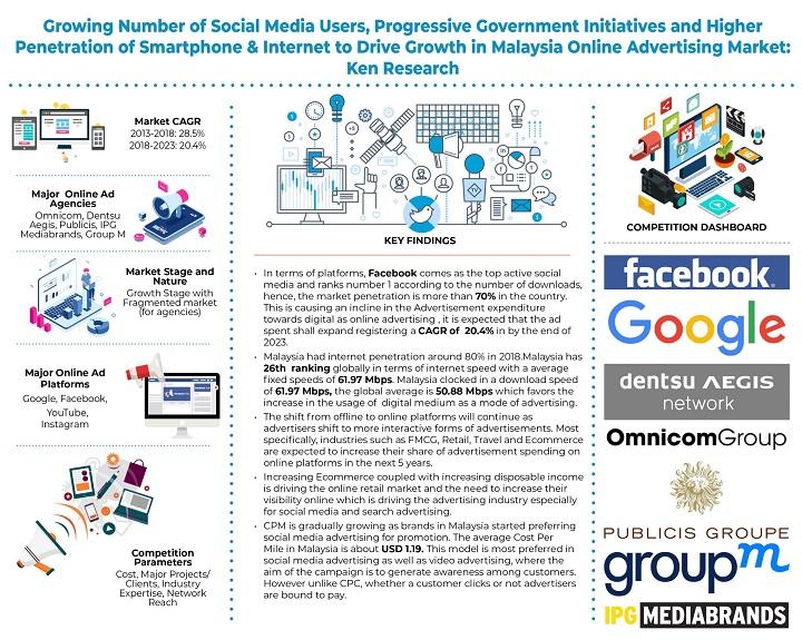 Malaysia Online Advertising Market