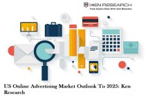 US Online Advertising Market