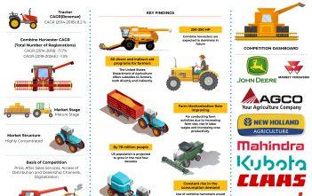 US tractor and Combine Harvestor Market
