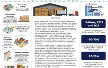 Central Luzon Cold Storage Market
