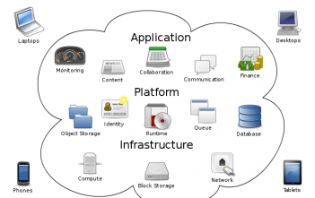Cloud Infrastructure Services Market