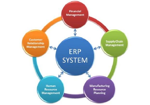 Global Enterprise Resource Planning Market