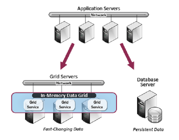 Global In-Memory Data Grids Market
