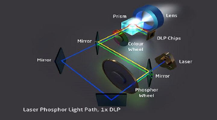 Global Laser Display Technology Market