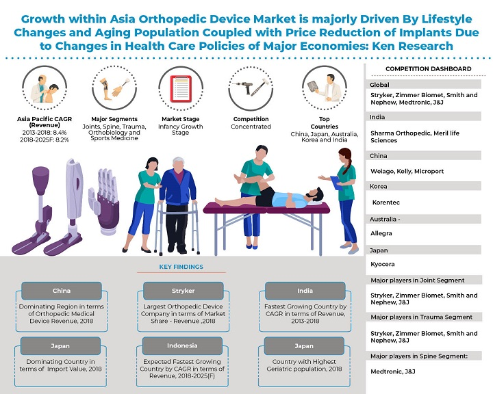 Asia Pacific Orthopedic Device Market_Infographic