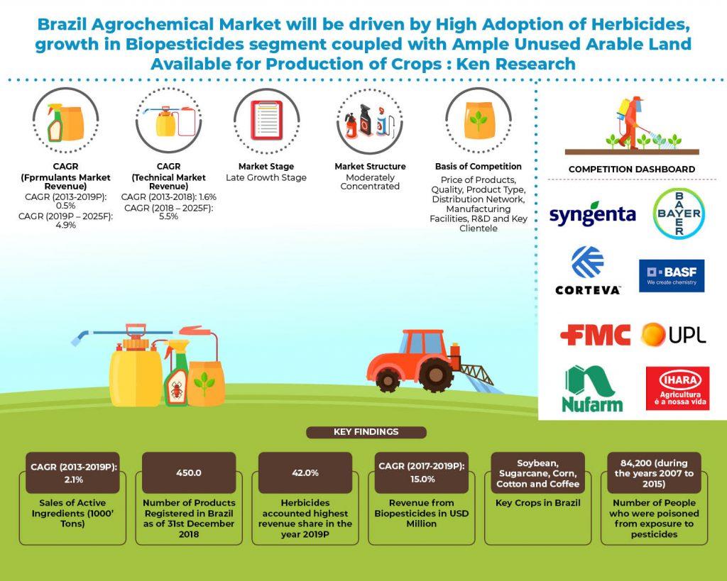 Brazil Agrochemical Market