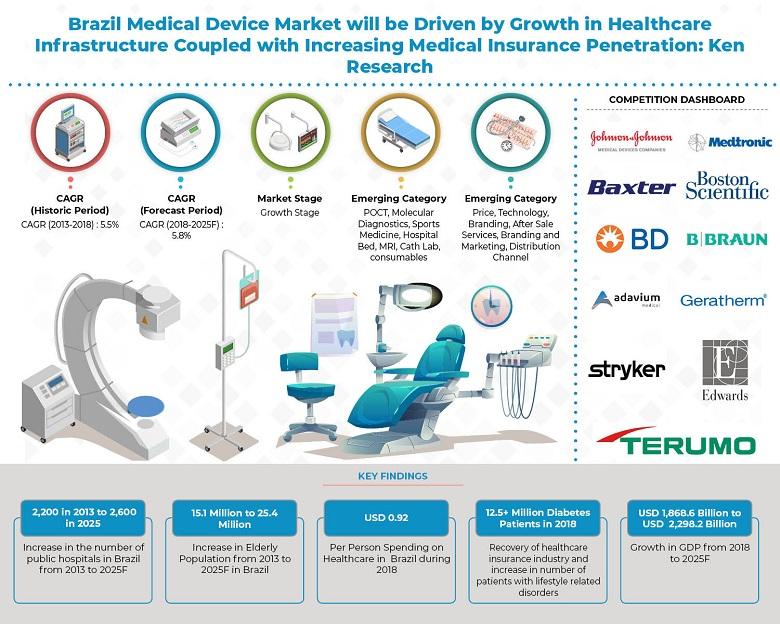 Brazil Medical Device Market Outlook