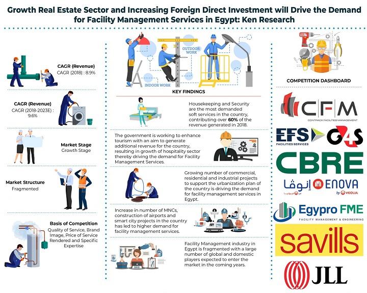 Egypt Facility Management Market
