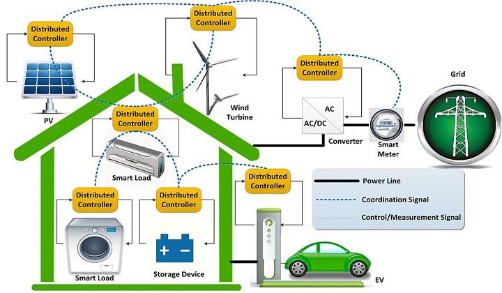Energy Management System Market