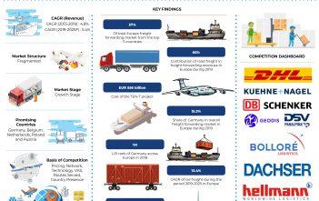 Europe Freight Forwarding Market