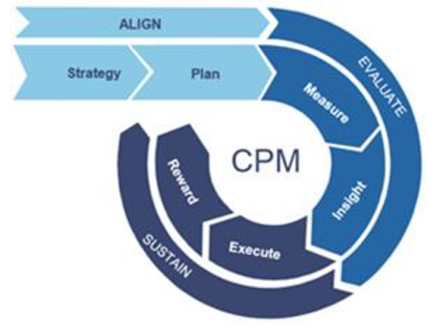 Global Corporate Performance Management Market