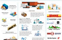 Nigeria Freight Forwarding Market