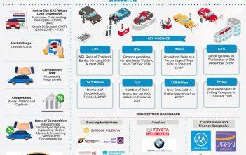 Thailand-auto-finance-market