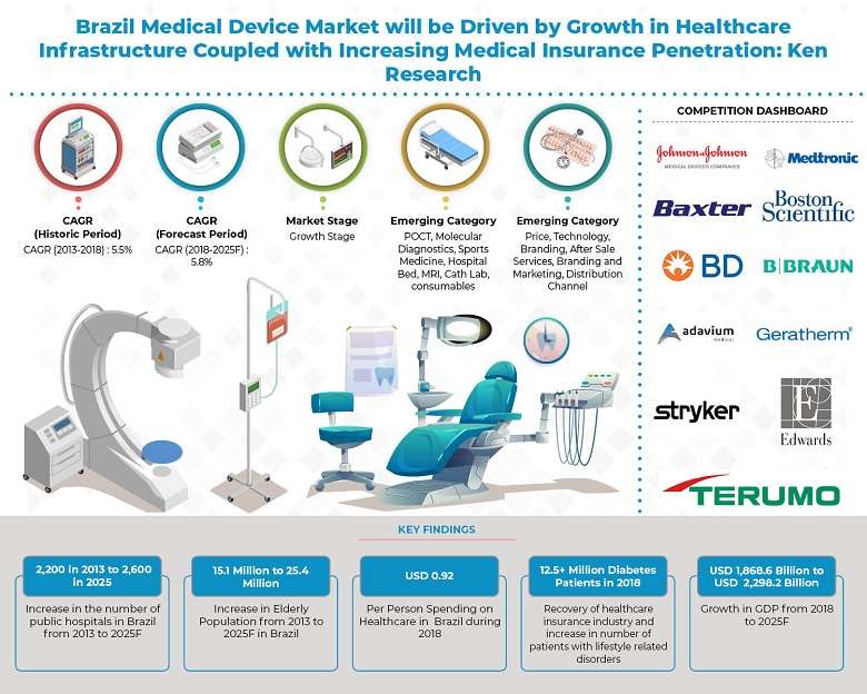 Brazil Medical Device Market Outlook