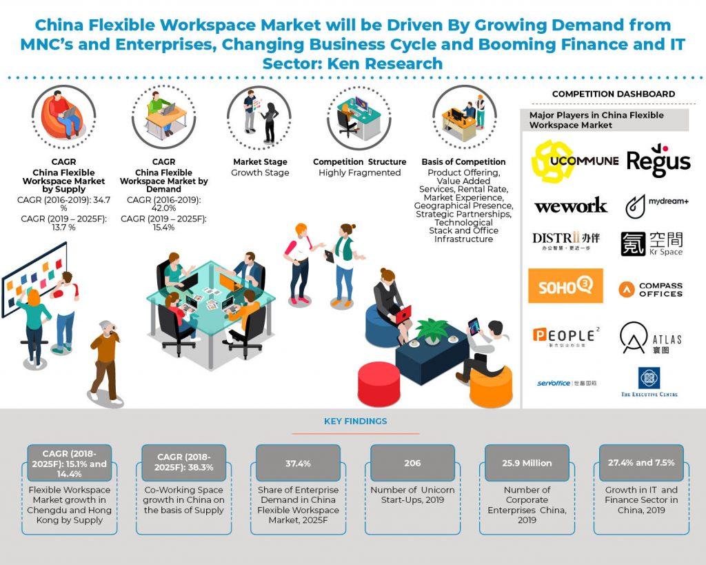 China Flexible Workspace Market