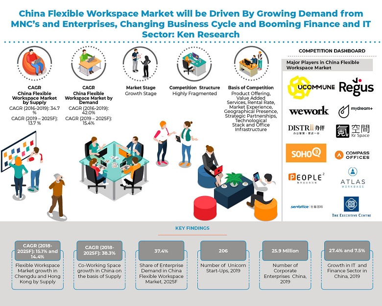 China Flexible Workspace Market