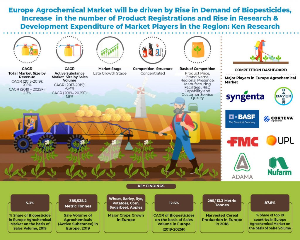 Europe Agrochemical Market-