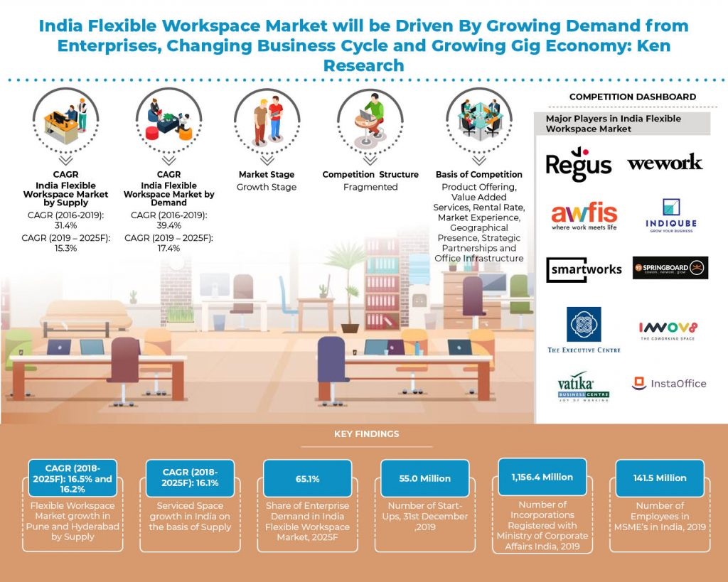 India Flexbile Workspace Market