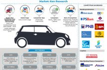 Philippines Auto Finance Market
