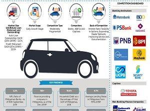 Philippines Auto Finance Market - Copy