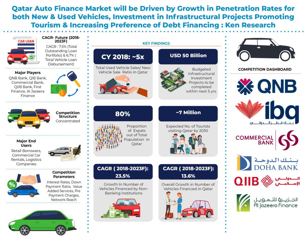 Qatar Auto Finance Market