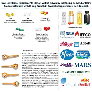 UAE Nutritional Supplements Market - Copy