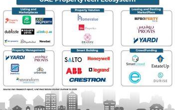 UAE PropertyTech Ecosystem