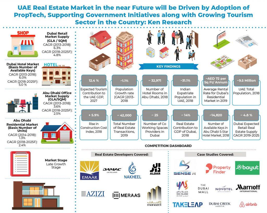 UAE Real Estate Market-