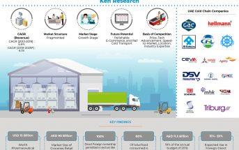 UAE_Cold Chain Market