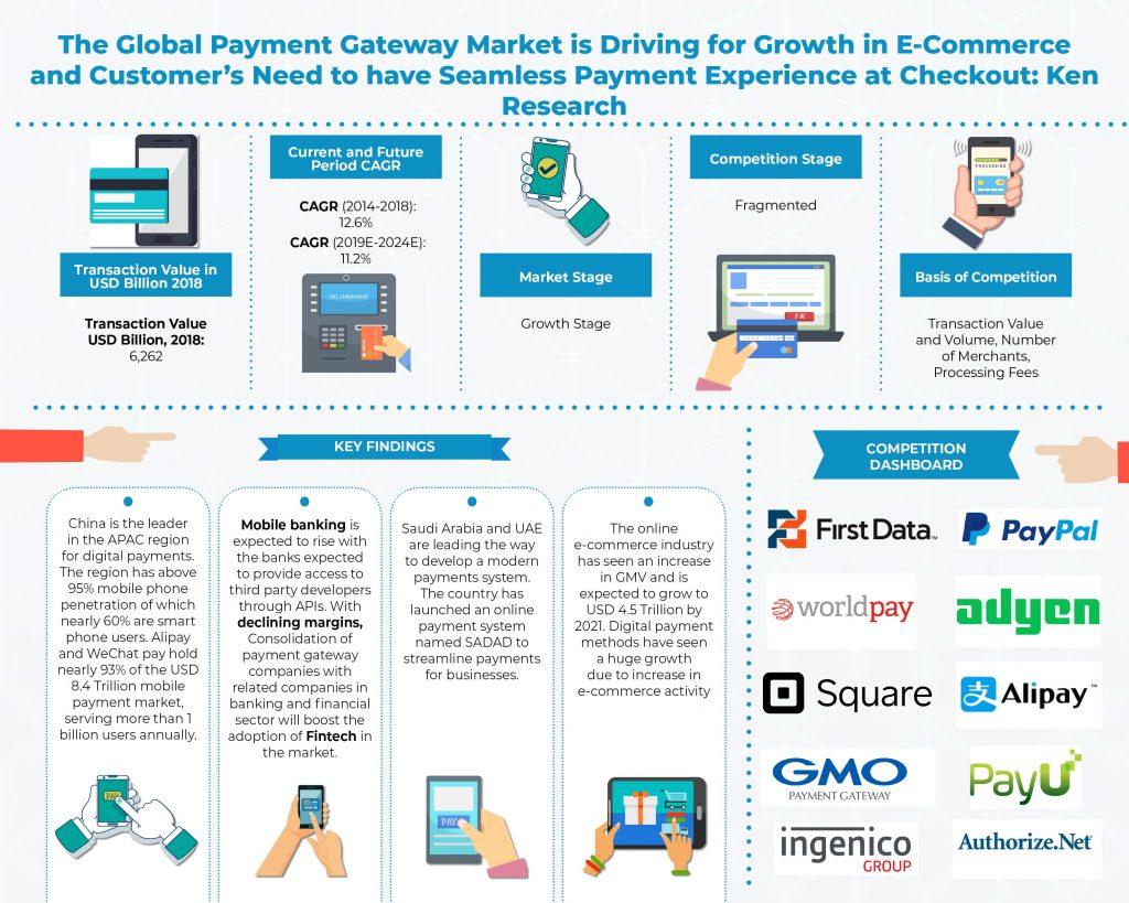 global-payment-gateway-market