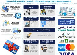 Saudi Arabia Credit Card Market Size Future Outlook And Projections: Ken Research