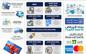 saudi-arabia-cards-and-payments-market