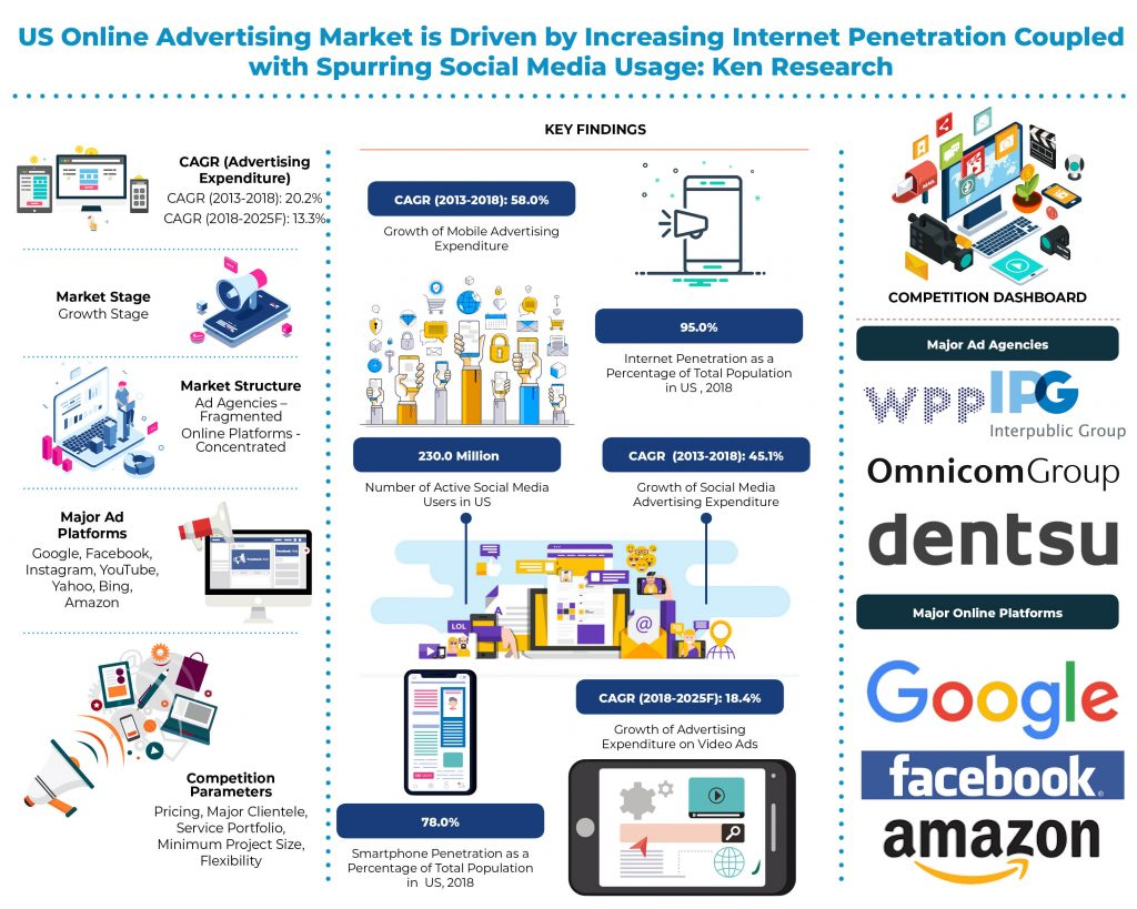 us-online-advertising-market