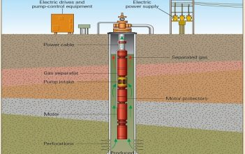 Global Electrical Submersible Pumps Market