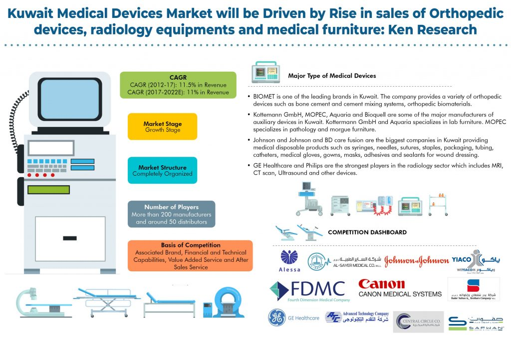 Kuwait Medical Devices Market Research Report