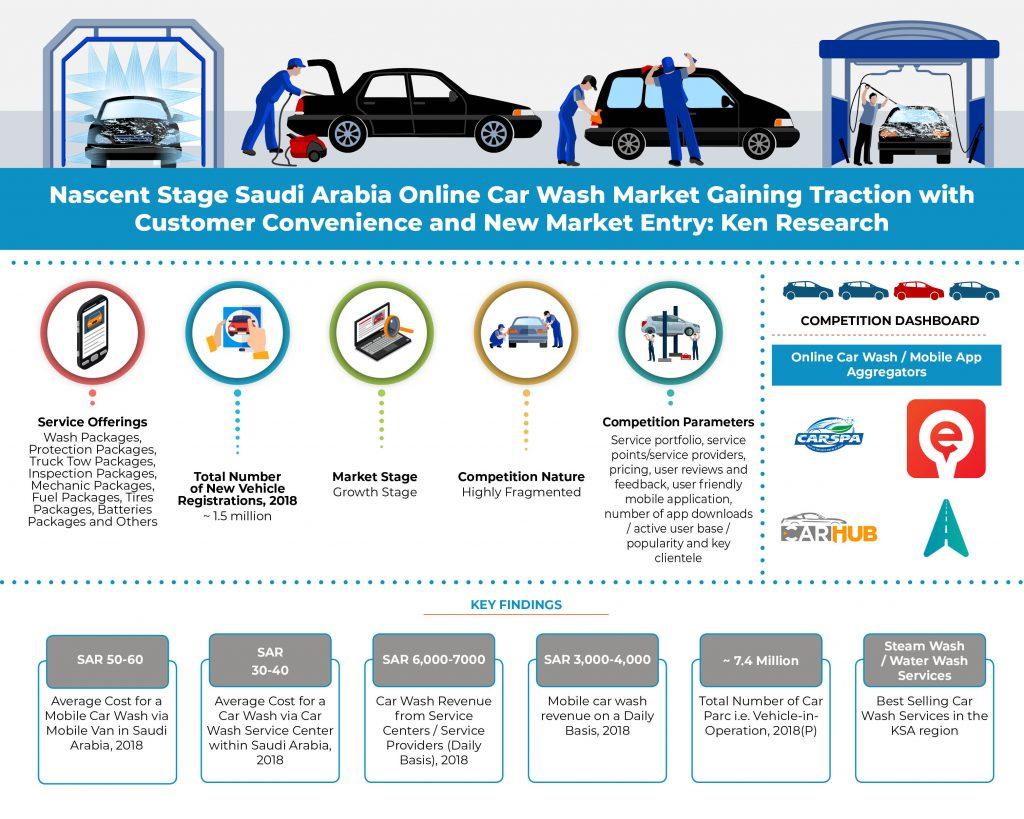 Saudi-Arabia-Online-Car-Wash-Market