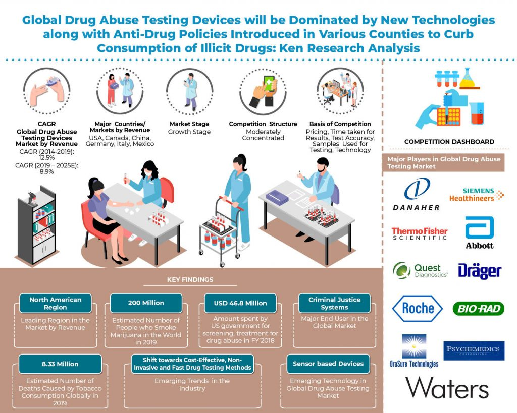 global_drug_abuse_testing_devices_market