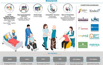 global_home_healthcare_market