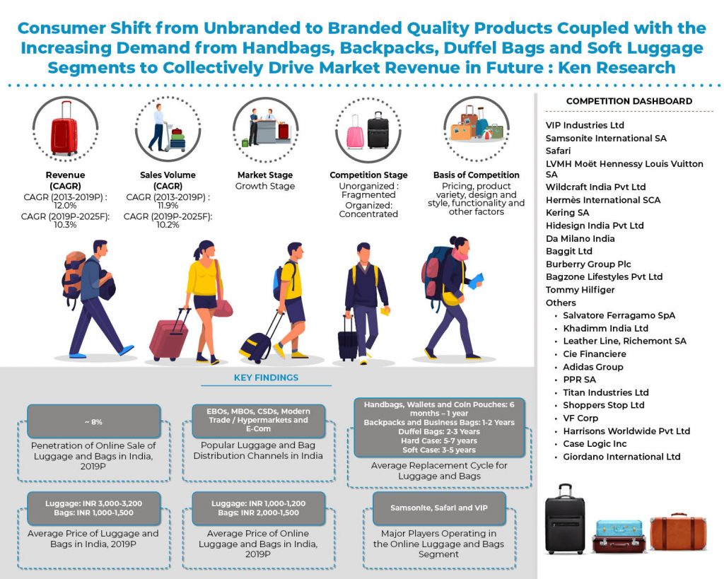 india_luggage_and_bags_industry