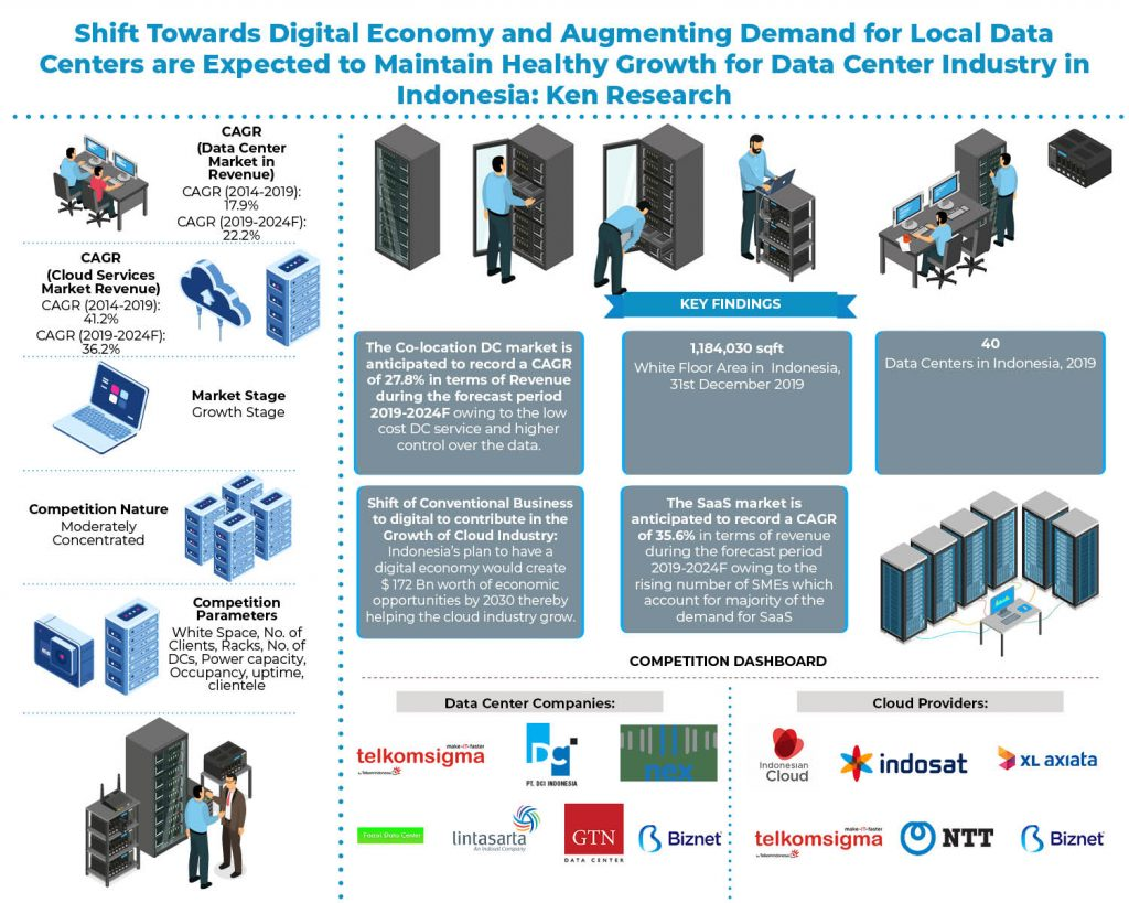 indonesia-data-center-market