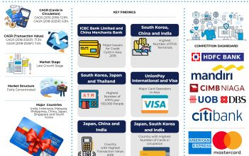 Asia Credit Cards Market