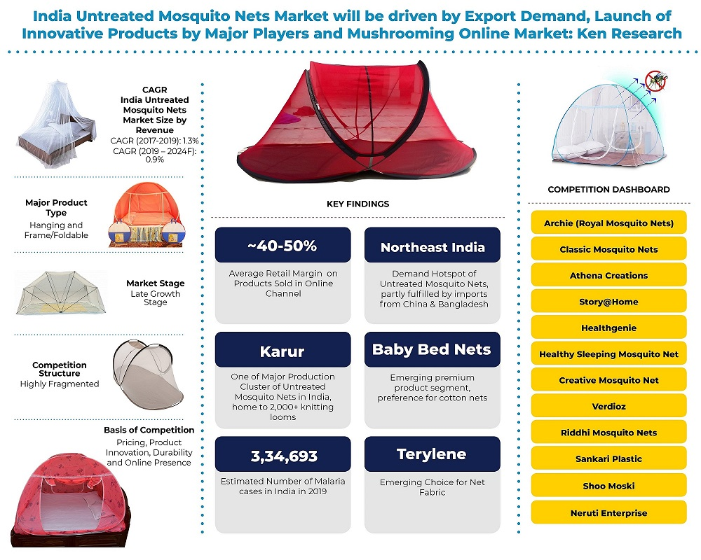 India Untreated Mosquito Nets Market