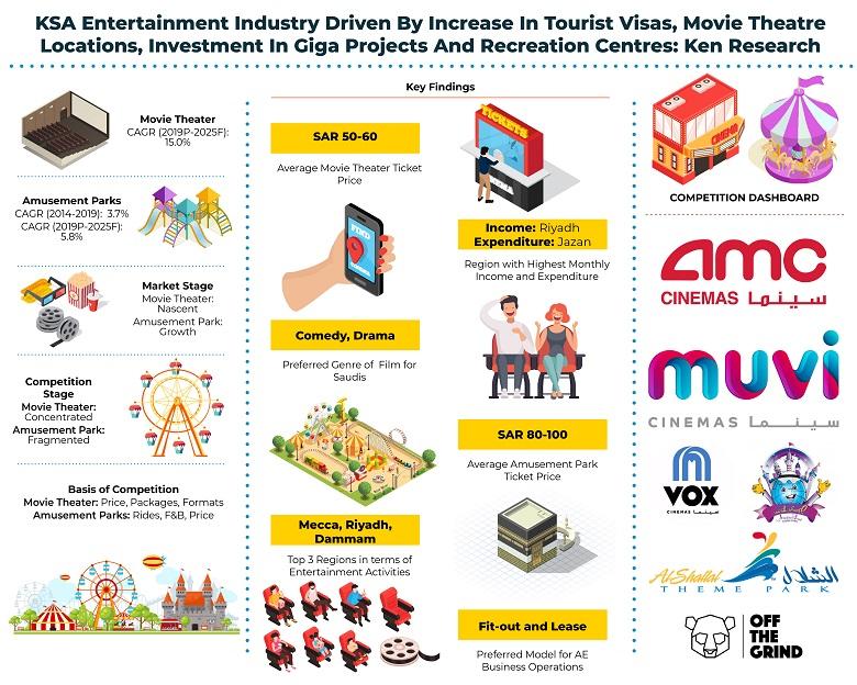 KSA Leisure and Entertainment Market