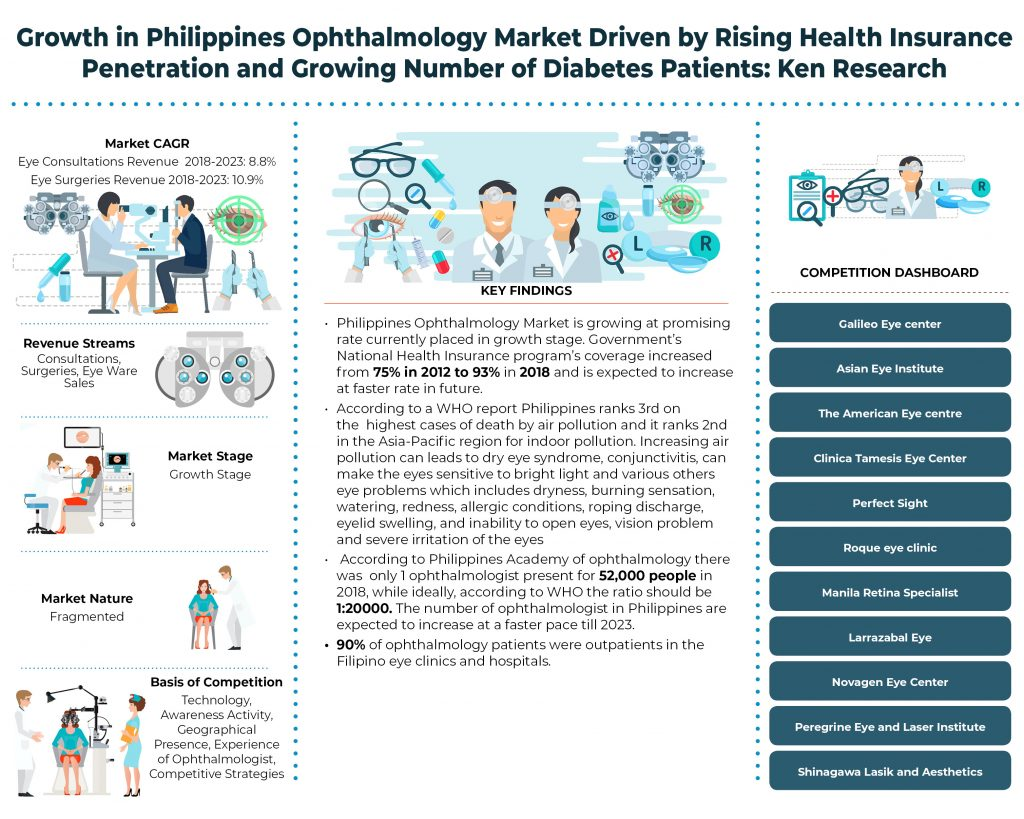 Philippines Ophthalmology Market