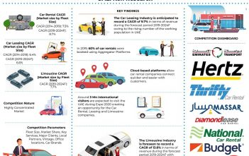 UAE Car Rental Leasing and Limousine Industry